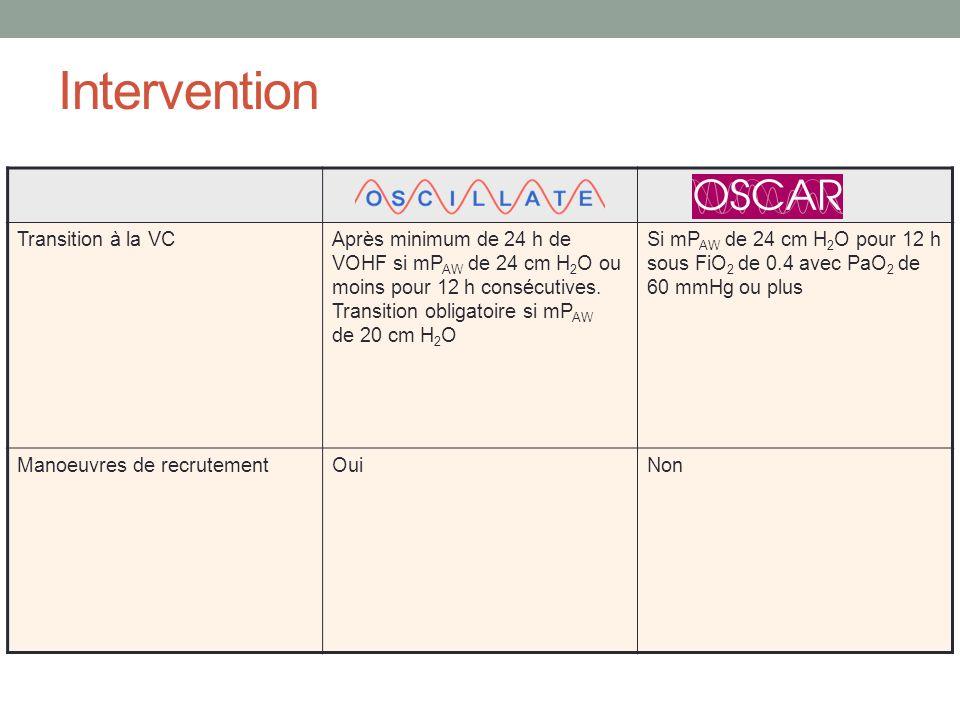 Intervention Transition à la VCAprès minimum de 24 h de VOHF si mP AW de 24 cm H 2 O ou moins pour 12 h consécutives. Transition obligatoire si mP AW