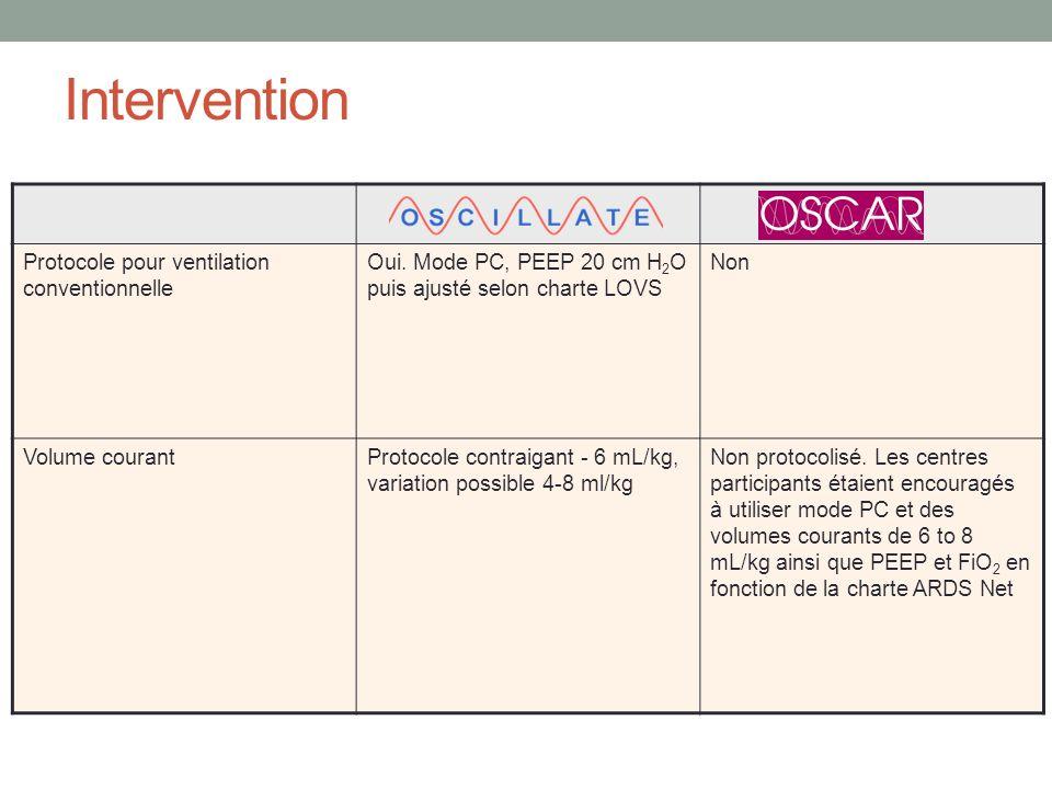 Intervention Protocole pour ventilation conventionnelle Oui. Mode PC, PEEP 20 cm H 2 O puis ajusté selon charte LOVS Non Volume courantProtocole contr