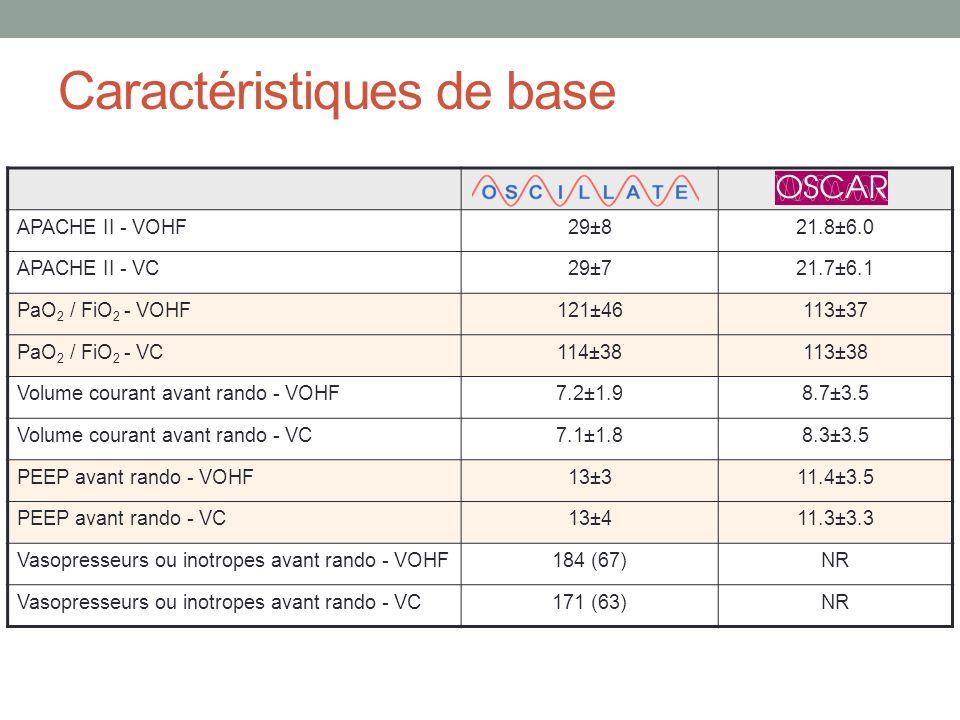 Caractéristiques de base APACHE II - VOHF29±821.8±6.0 APACHE II - VC29±721.7±6.1 PaO 2 / FiO 2 - VOHF121±46113±37 PaO 2 / FiO 2 - VC114±38113±38 Volum