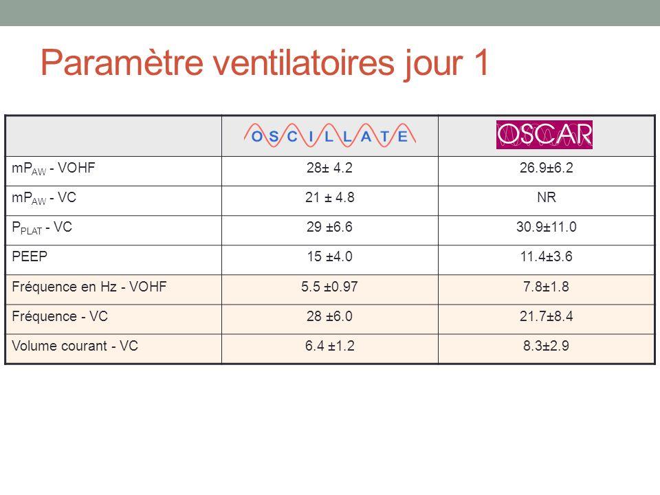 Paramètre ventilatoires jour 1 mP AW - VOHF28± 4.226.9±6.2 mP AW - VC21 ± 4.8NR P PLAT - VC29 ±6.630.9±11.0 PEEP15 ±4.011.4±3.6 Fréquence en Hz - VOHF