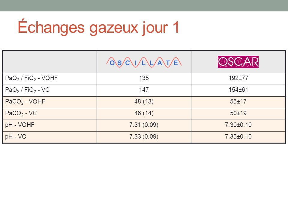 Échanges gazeux jour 1 PaO 2 / FiO 2 - VOHF135192±77 PaO 2 / FiO 2 - VC147154±61 PaCO 2 - VOHF48 (13)55±17 PaCO 2 - VC46 (14)50±19 pH - VOHF7.31 (0.09
