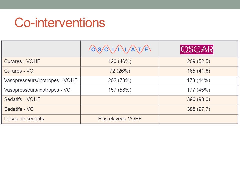 Co-interventions Curares - VOHF120 (46%)209 (52.5) Curares - VC72 (26%)165 (41.6) Vasopresseurs/inotropes - VOHF202 (78%)173 (44%) Vasopresseurs/inotr