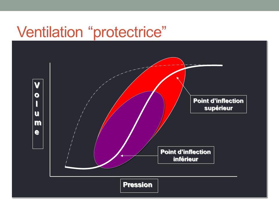 Ventilation par oscillation à haute fréquence Manoeuvre de recrutement: 40 cm H 2 O x 40 secondes Paramètres initiaux FiO 2 1.0 mP AW 30 cm H 2 O Bias flow 40 L/min P = 90 cm H 2 O f en fonction du pH… pH 7.10 = 3.5 Hz pH 7.10-7.19 = 4 Hz pH 7.20-7.35 = 5 Hz pH >7.35 = 6 Hz