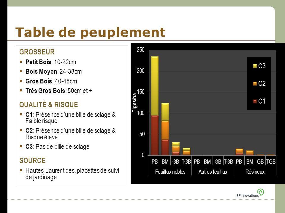 Table de peuplement GROSSEUR Petit Bois : 10-22cm Bois Moyen : 24-38cm Gros Bois : 40-48cm Très Gros Bois : 50cm et + QUALITÉ & RISQUE C1 : Présence d
