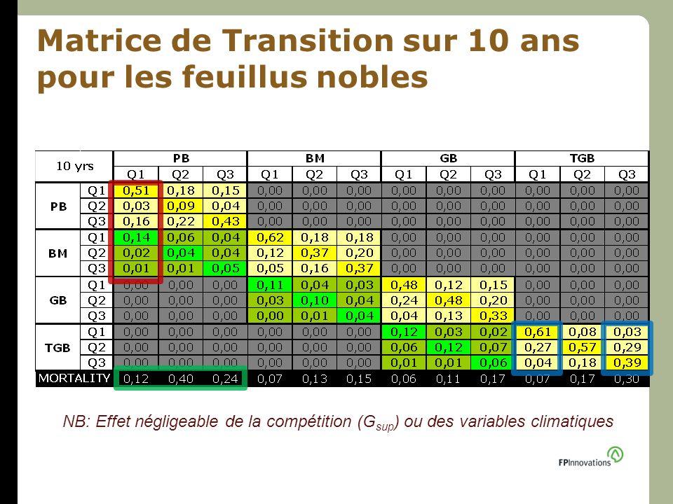 Matrice de Transition sur 10 ans pour les feuillus nobles NB: Effet négligeable de la compétition (G sup ) ou des variables climatiques