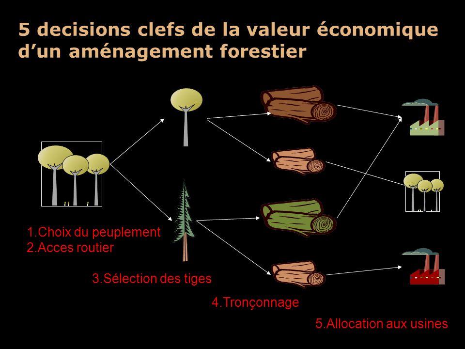5 decisions clefs de la valeur économique dun aménagement forestier 1.Choix du peuplement 2.Acces routier 3.Sélection des tiges 4.Tronçonnage 5.Alloca
