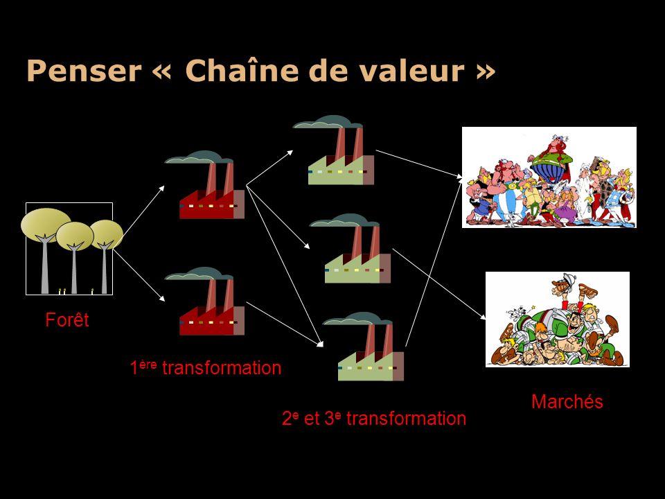 Penser « Chaîne de valeur » Forêt Marchés 1 ère transformation 2 e et 3 e transformation