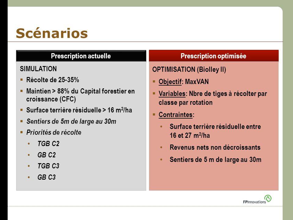 Scénarios Prescription actuelle Prescription optimisée SIMULATION Récolte de 25-35% Maintien > 88% du Capital forestier en croissance (CFC) Surface te