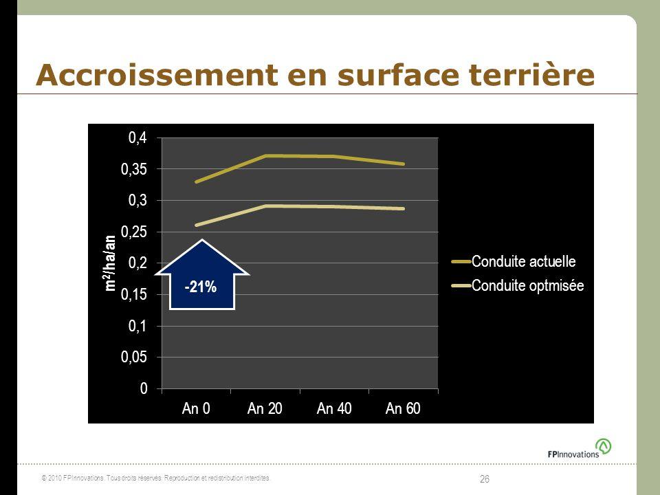 Accroissement en surface terrière © 2010 FPInnovations. Tous droits réservés. Reproduction et redistribution interdites. 26 -21%