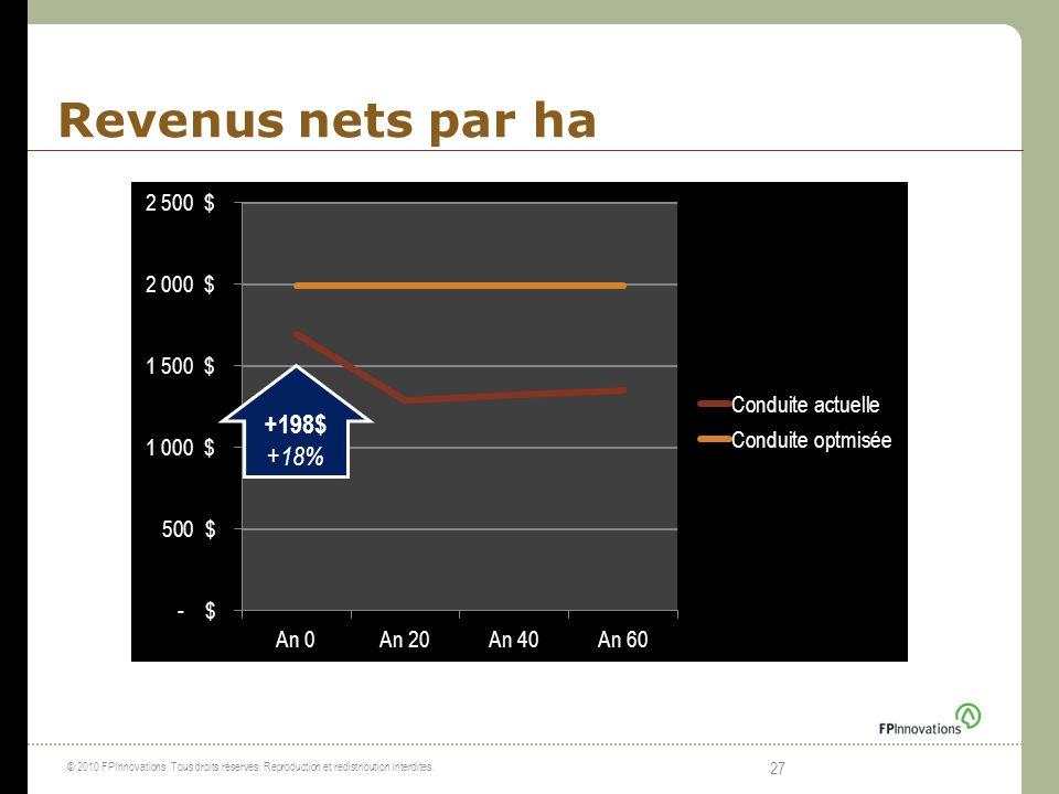 Revenus nets par ha © 2010 FPInnovations. Tous droits réservés. Reproduction et redistribution interdites. 27 +198$ +18%