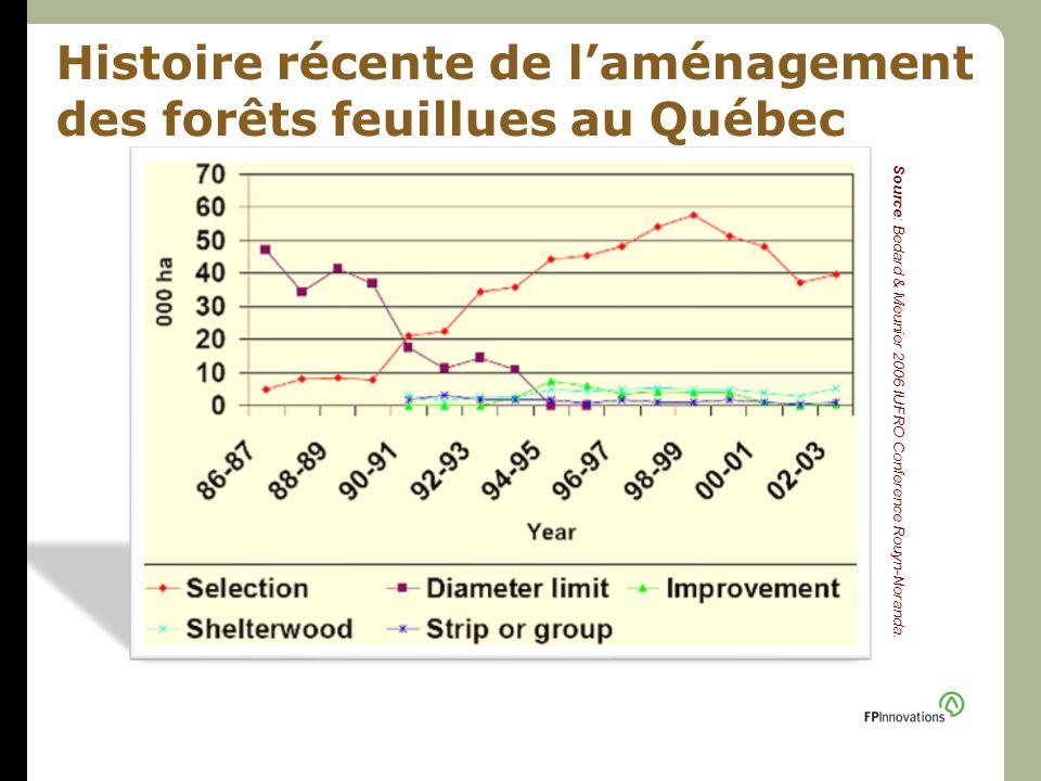 Histoire récente de laménagement des forêts feuillues au Québec Source: Bedard & Meunier 2006 IUFRO Conference Rouyn-Noranda.