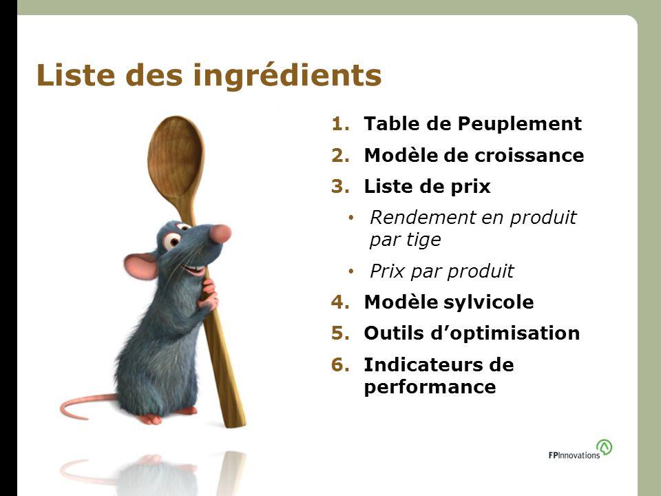 Liste des ingrédients 1.Table de Peuplement 2.Modèle de croissance 3.Liste de prix Rendement en produit par tige Prix par produit 4.Modèle sylvicole 5