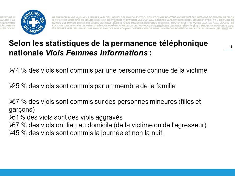 18 Selon les statistiques de la permanence téléphonique nationale Viols Femmes Informations : 74 % des viols sont commis par une personne connue de la victime 25 % des viols sont commis par un membre de la famille 57 % des viols sont commis sur des personnes mineures (filles et garçons) 51% des viols sont des viols aggravés 67 % des viols ont lieu au domicile (de la victime ou de l agresseur) 45 % des viols sont commis la journée et non la nuit.