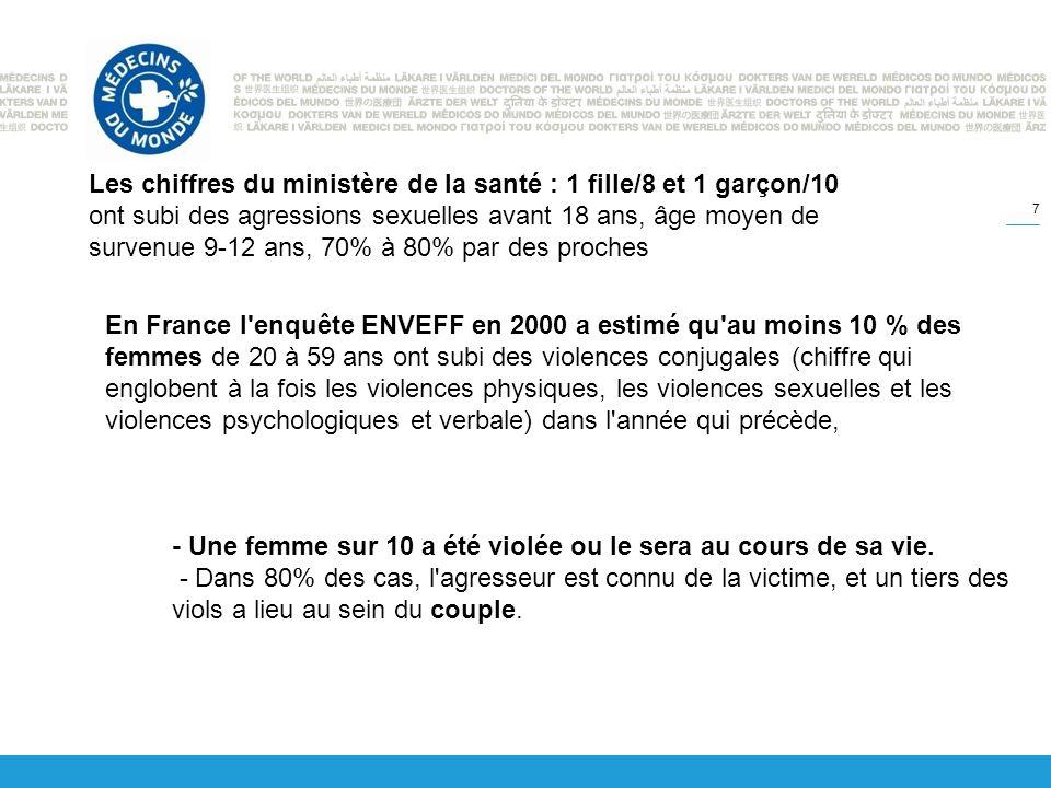 VIF débute souvent pendant la grossesse (40% des cas) » Déclarations tardives et des grossesses mal surveillées avec leurs conséquences » Grossesse non désirée, IVG (23%).