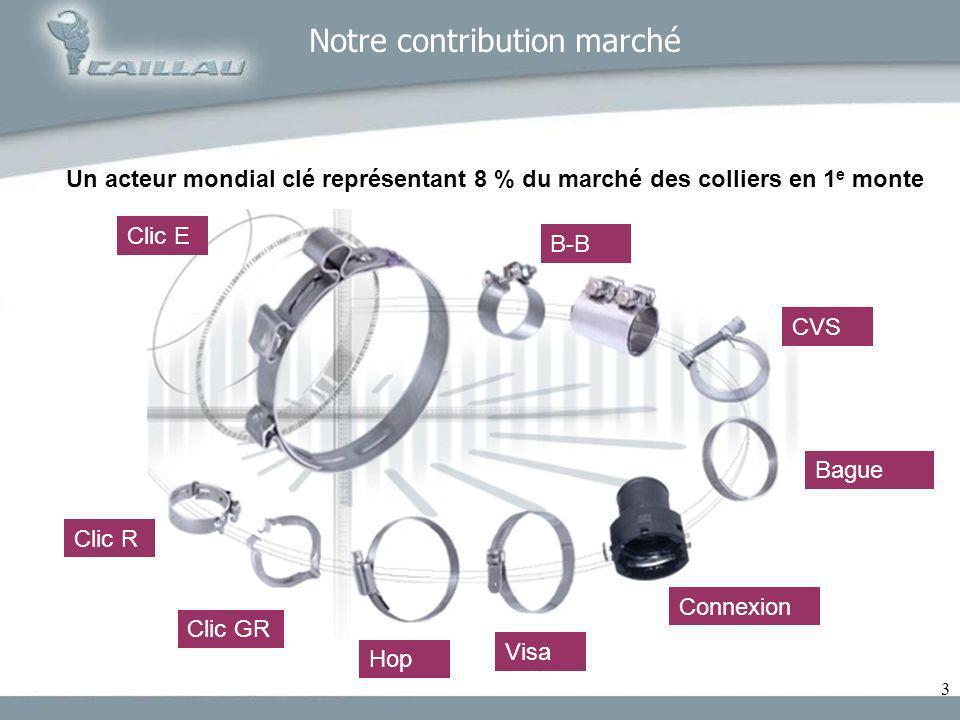 3 Notre contribution marché Un acteur mondial clé représentant 8 % du marché des colliers en 1 e monte Clic E B-B Clic R Clic GR CVS Hop Visa Bague Co
