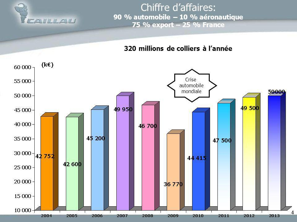 44 Chiffre daffaires: 90 % automobile – 10 % aéronautique 75 % export – 25 % France 320 millions de colliers à lannée Crise automobile mondiale