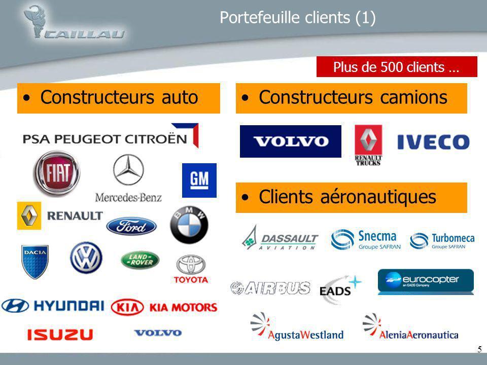 5 Constructeurs autoConstructeurs camions Clients aéronautiques Portefeuille clients (1) Plus de 500 clients …