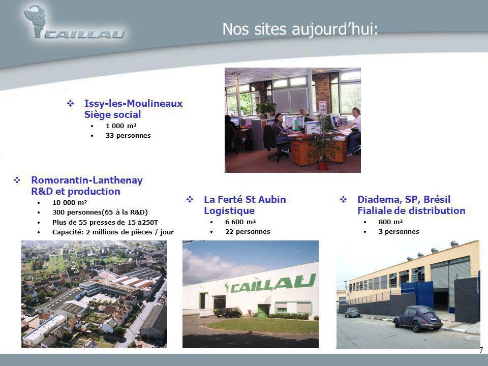 77 Nos sites aujourdhui: Romorantin-Lanthenay R&D et production 10 000 m² 300 personnes(65 à la R&D) Plus de 55 presses de 15 à250T Capacité: 2 millio