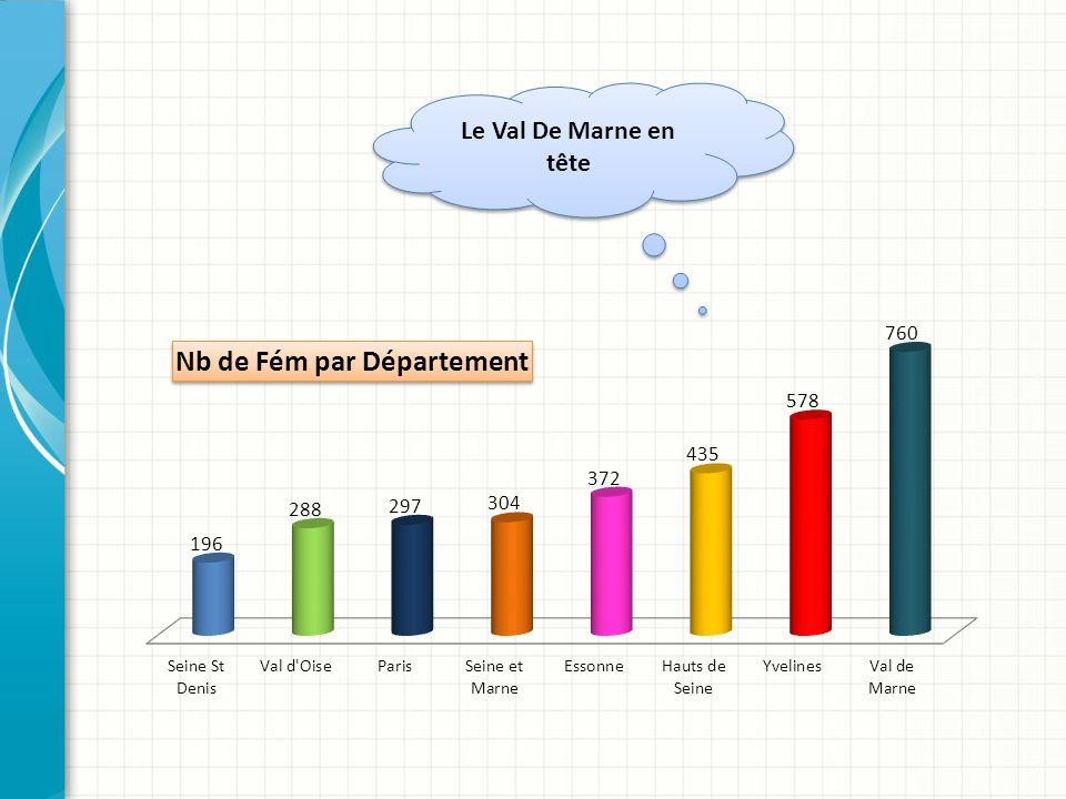 Le Val De Marne en tête