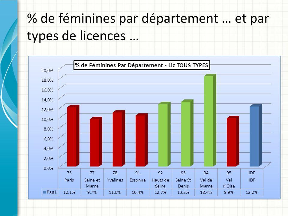 % de féminines par département … et par types de licences …
