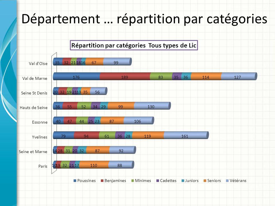 Département … répartition par catégories