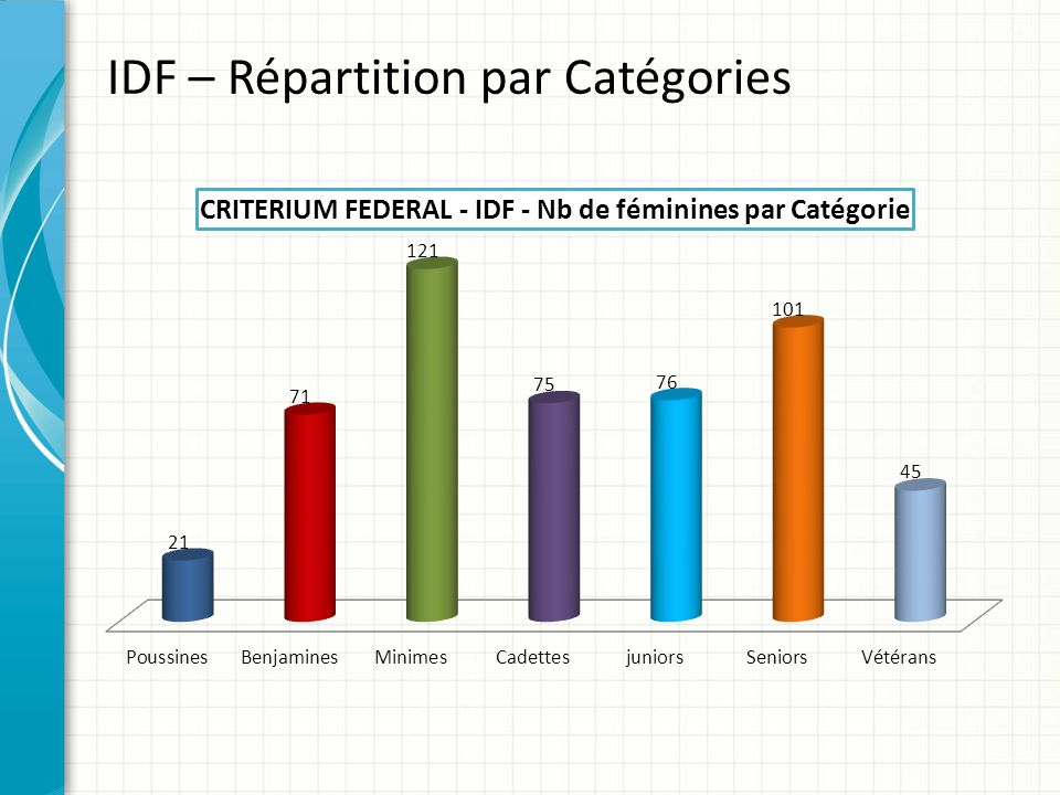 IDF – Répartition par Catégories