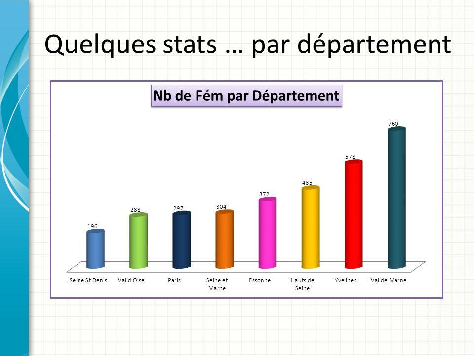 Quelques stats … par département