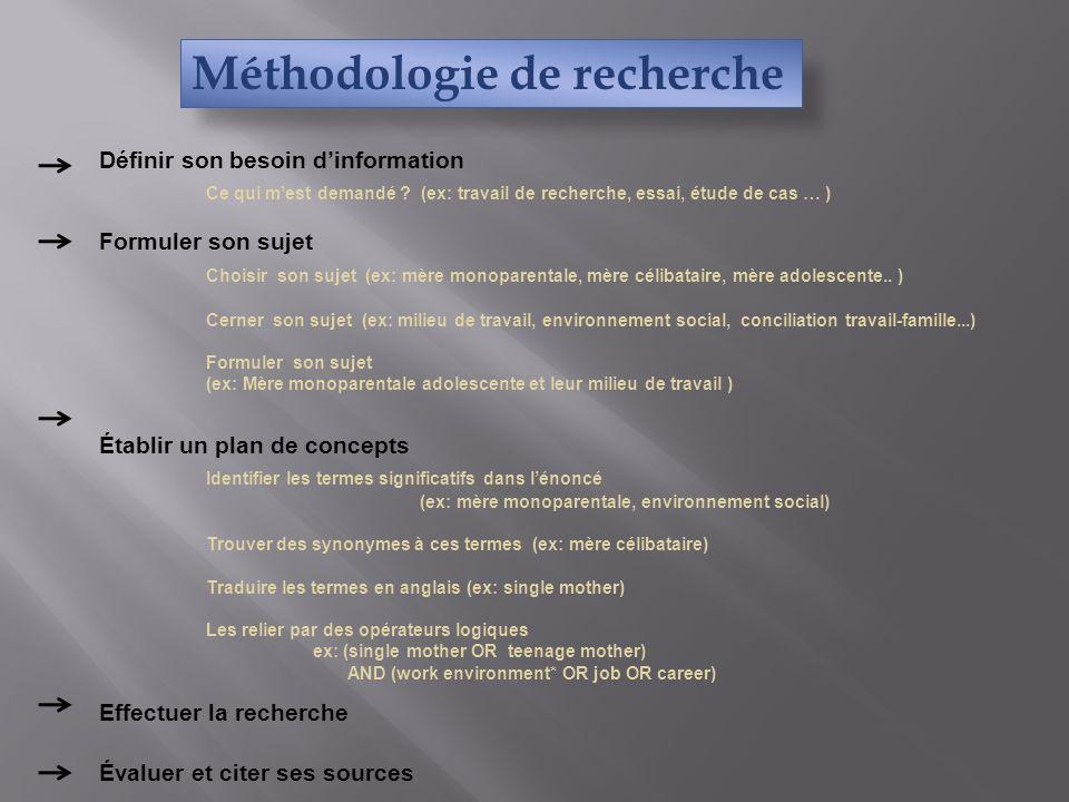 Méthodologie de recherche Définir son besoin dinformation Ce qui mest demandé .