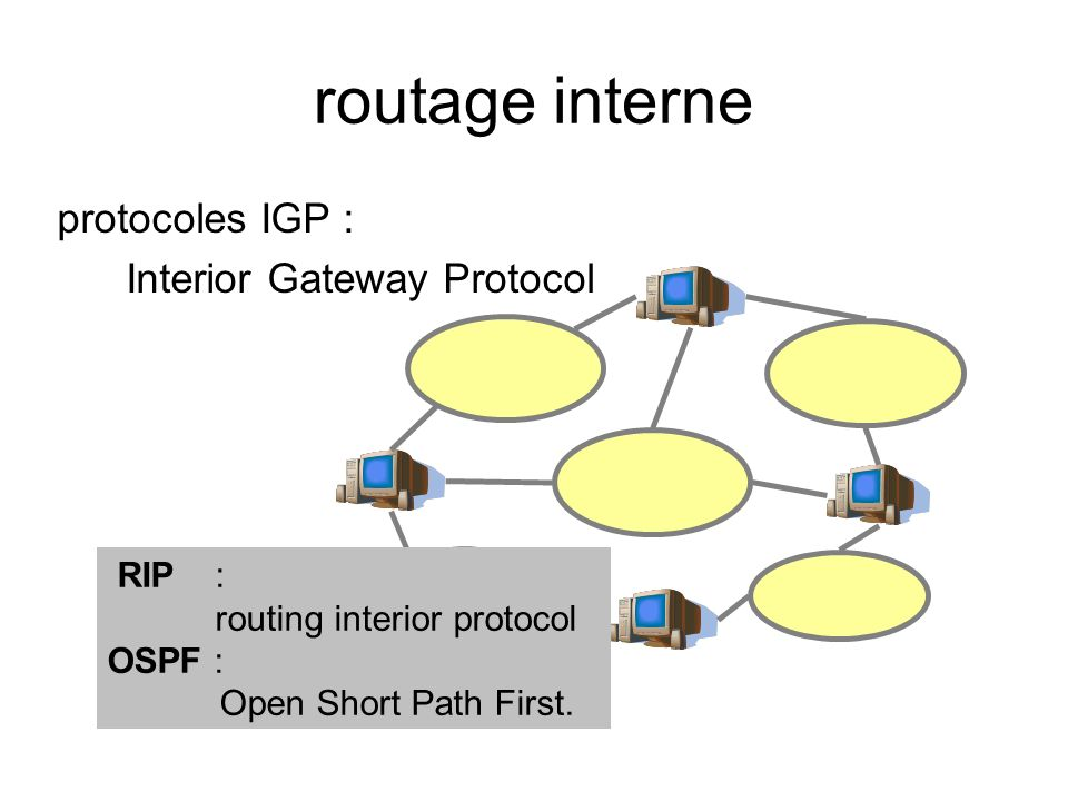 routage interne protocoles IGP : Interior Gateway Protocol RIP : routing interior protocol OSPF : Open Short Path First.