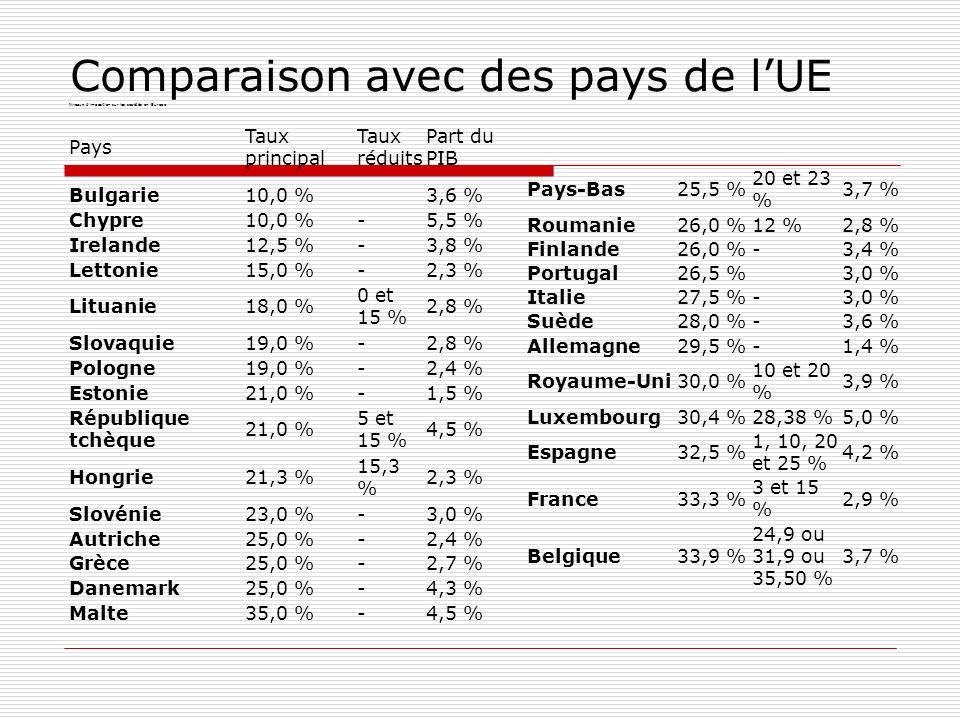 Comparaison avec des pays de lUE Niveaux d imposition sur les sociétés en Europe Pays Taux principal Taux réduits Part du PIB Bulgarie10,0 %3,6 % Chypre10,0 %-5,5 % Irelande12,5 %-3,8 % Lettonie15,0 %-2,3 % Lituanie18,0 % 0 et 15 % 2,8 % Slovaquie19,0 %-2,8 % Pologne19,0 %-2,4 % Estonie21,0 %-1,5 % République tchèque 21,0 % 5 et 15 % 4,5 % Hongrie21,3 % 15,3 % 2,3 % Slovénie23,0 %-3,0 % Autriche25,0 %-2,4 % Grèce25,0 %-2,7 % Danemark25,0 %-4,3 % Malte35,0 %-4,5 % Pays-Bas25,5 % 20 et 23 % 3,7 % Roumanie26,0 %12 %2,8 % Finlande26,0 %-3,4 % Portugal26,5 %3,0 % Italie27,5 %-3,0 % Suède28,0 %-3,6 % Allemagne29,5 %-1,4 % Royaume-Uni30,0 % 10 et 20 % 3,9 % Luxembourg30,4 %28,38 %5,0 % Espagne32,5 % 1, 10, 20 et 25 % 4,2 % France33,3 % 3 et 15 % 2,9 % Belgique33,9 % 24,9 ou 31,9 ou 35,50 % 3,7 %
