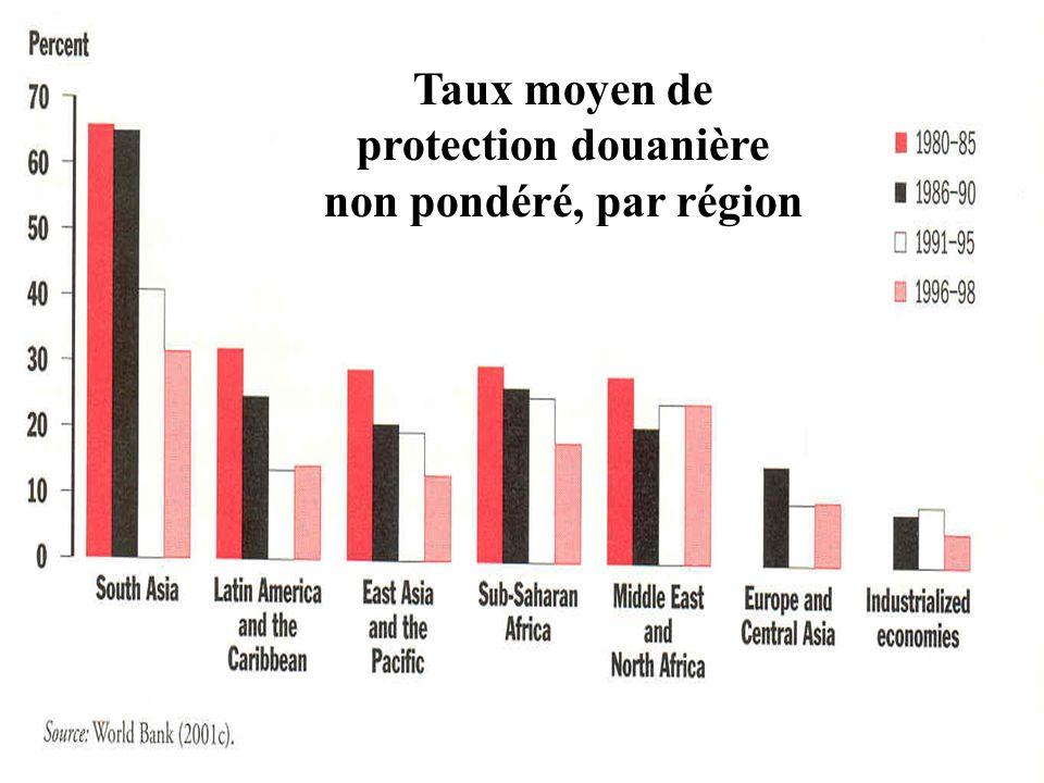 C. Conséquences Conséquences: Baisse de la demande domestique Hausse de la production domestique Baisse des importations Hausse des recettes fiscales