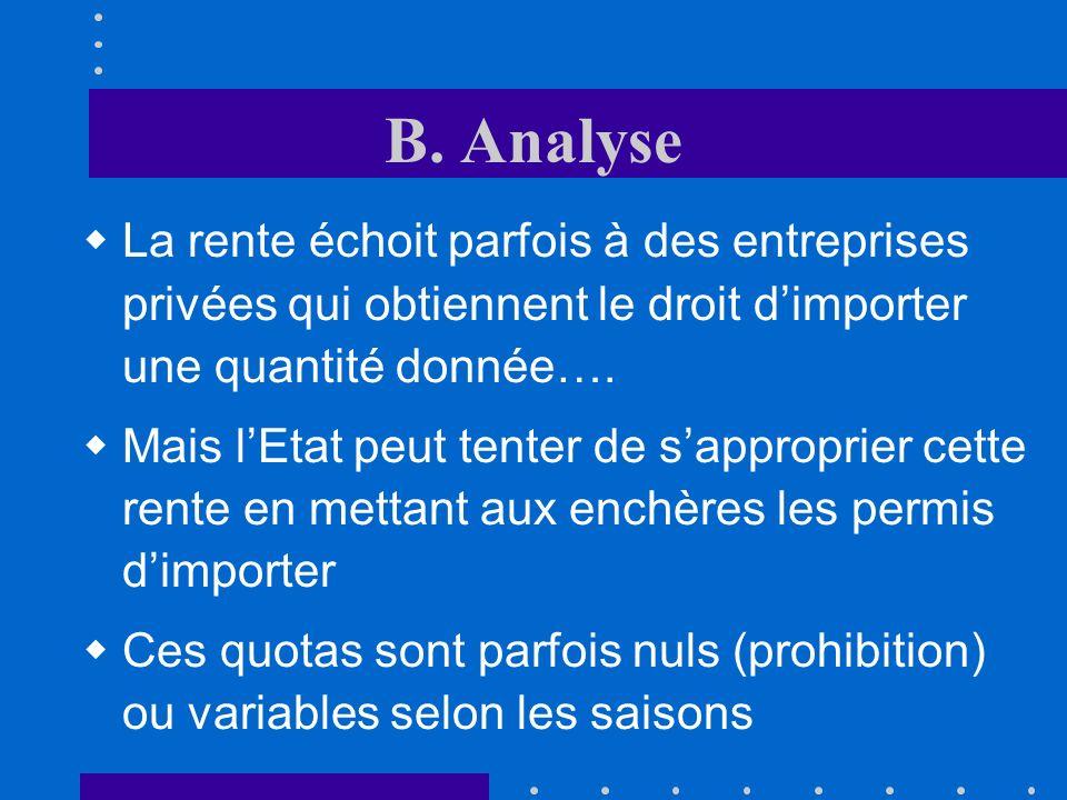 A. Introduction LEtat définit la quantité maximale admise à limportation (exemple « CE ») le prix domestique augmente jusquà ce que la quantité import