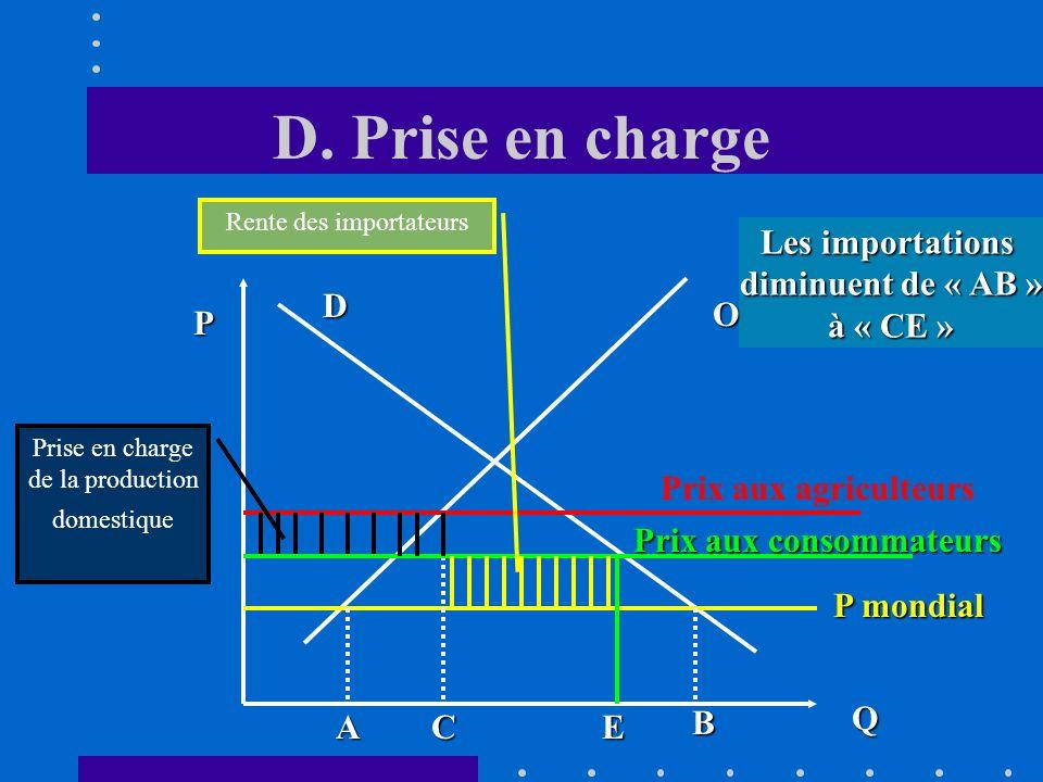 D. Système de prise en charge Les importateurs qui obtiennent une rente doivent prendre en charge, pour chaque « unité » importée, une certaine quanti