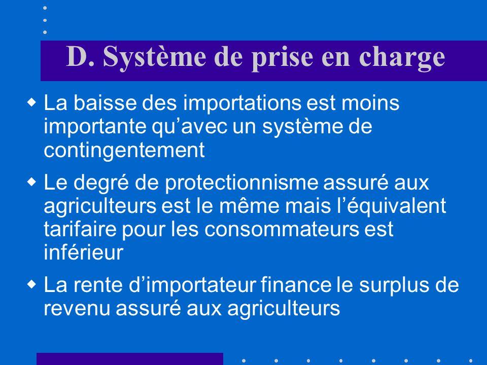D. Prise en charge Q POD P mondial A B Prix aux agriculteurs CE Les importations diminuent de « AB » à « CE » Prix aux consommateurs Prise en charge d