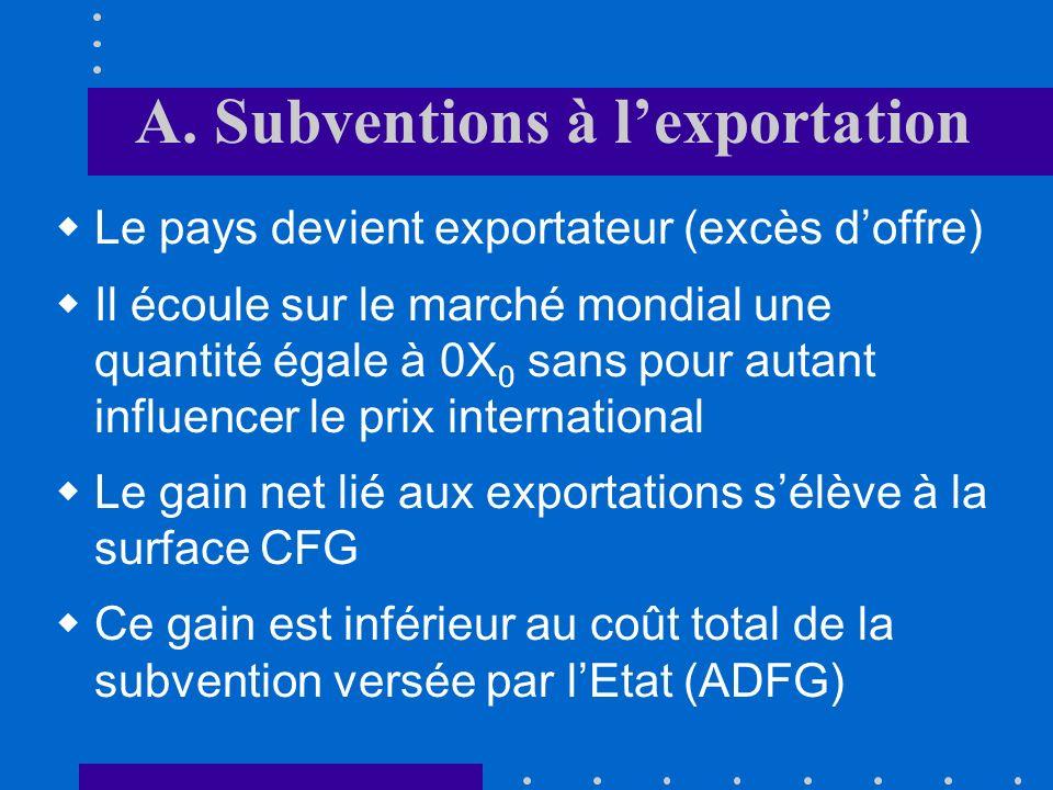 A. Subventions à lexportation En situation de libre-échange sans intervention, le pays importerait le bien en question et obtiendrait un gain net égal