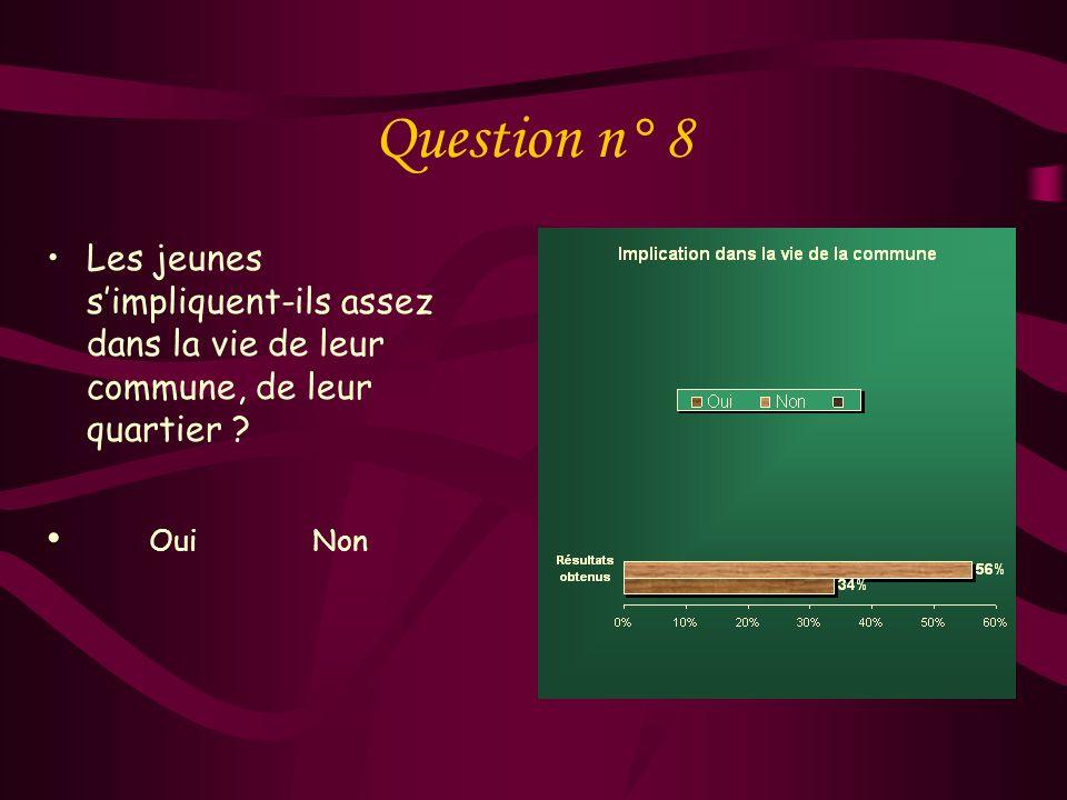 Question n° 7 Dans quelles situations pourriez-vous vous sentir pleinement « Citoyen » ? Le tri sélectif des déchets ménagers : Le respect des espaces