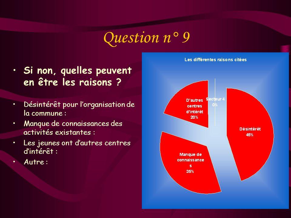 Question n° 8 Les jeunes simpliquent-ils assez dans la vie de leur commune, de leur quartier .