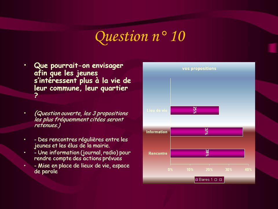 Question n° 9 Si non, quelles peuvent en être les raisons ? Désintérêt pour lorganisation de la commune : Manque de connaissances des activités exista