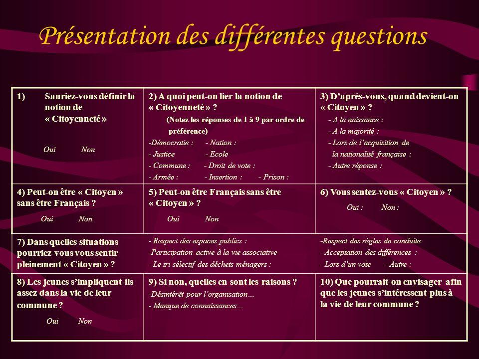 Questionnaire sur la « Citoyenneté » Vous allez découvrir les résultats dune enquête par questionnaire réalisée par des élèves de la classe de termina