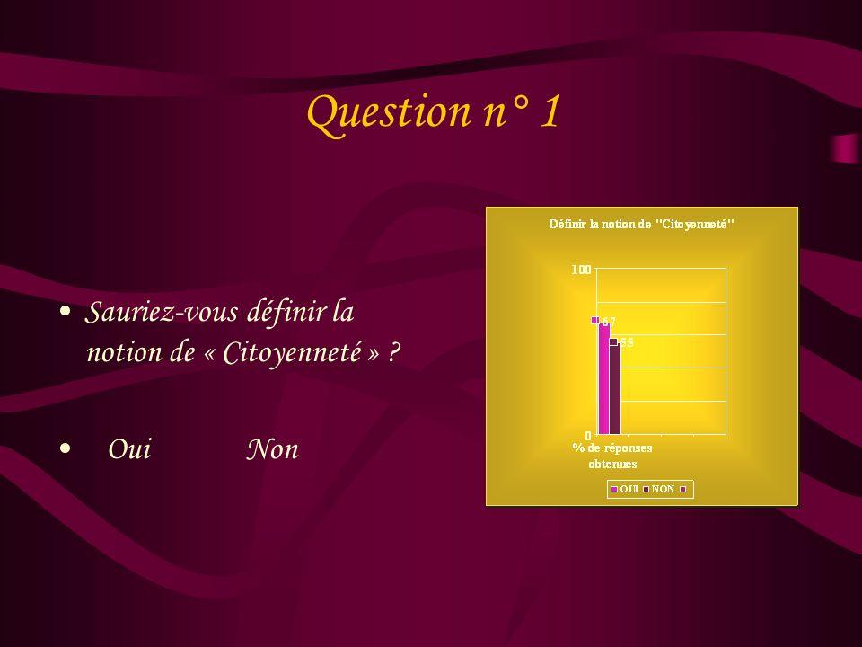 Présentation des différentes questions 1)Sauriez-vous définir la notion de « Citoyenneté » Oui Non 2) A quoi peut-on lier la notion de « Citoyenneté »