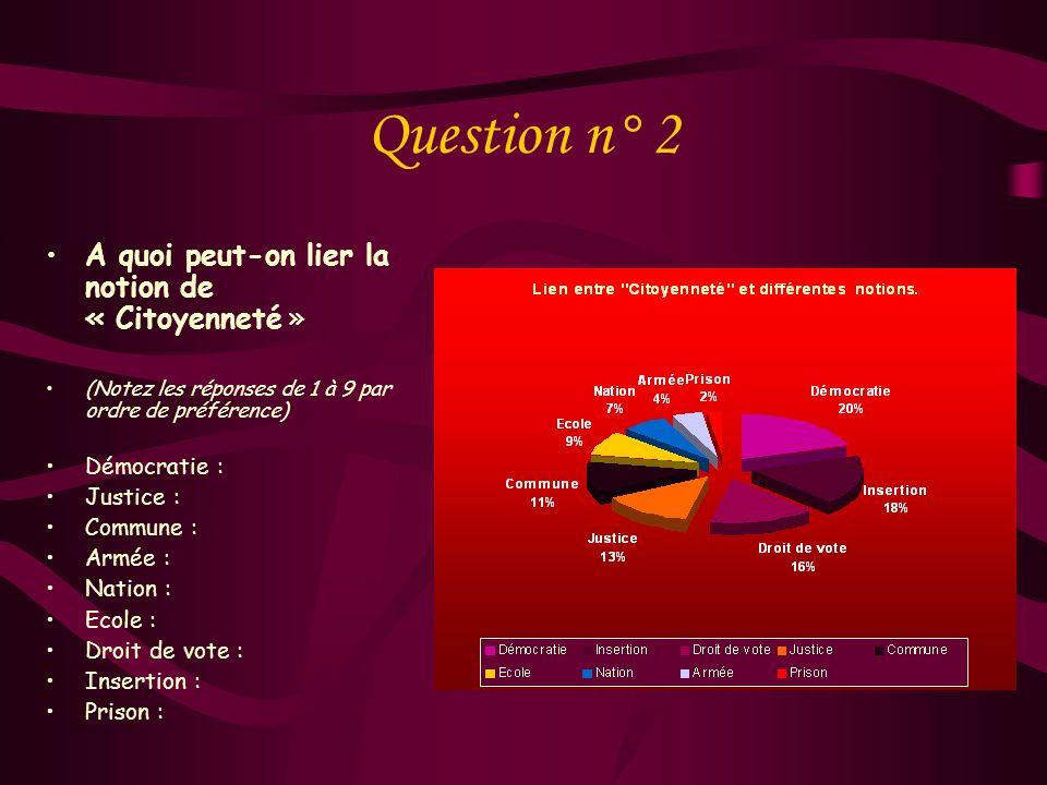 Question n° 1 Sauriez-vous définir la notion de « Citoyenneté » ? Oui Non