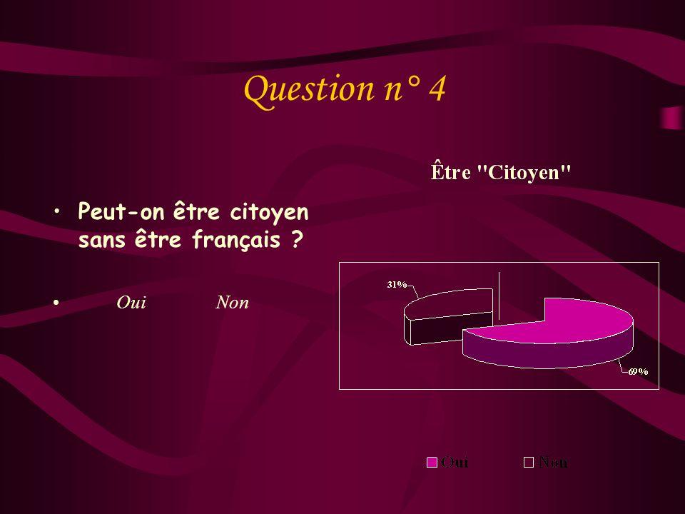 Question n° 3 Daprès vous, quand devient-on « Citoyen » A la naissance : A la majorité : Lors de lacquisition de la nationalité Française : Autre :