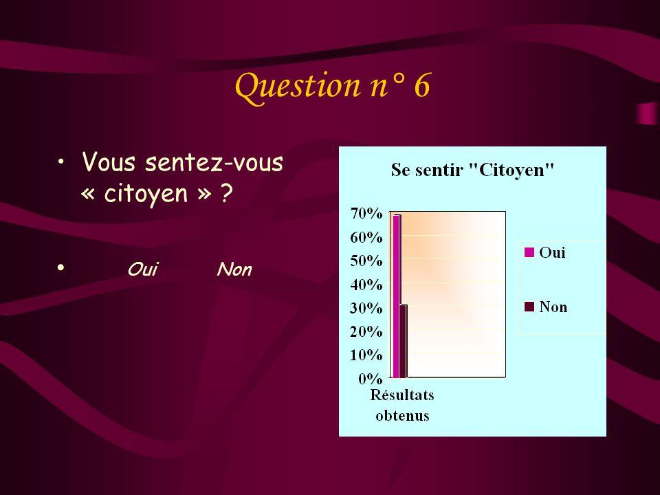 Question n° 5 Peut-on être français sans être « Citoyen » ? Oui Non