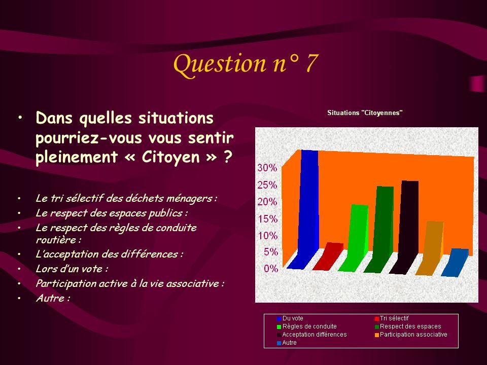 Question n° 6 Vous sentez-vous « citoyen » ? Oui Non