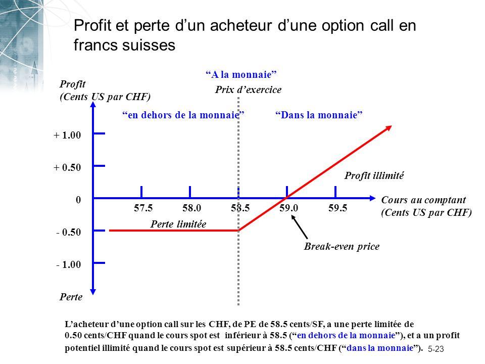 5-23 Profit et perte dun acheteur dune option call en francs suisses Perte Profit (Cents US par CHF) + 1.00 + 0.50 0 - 0.50 - 1.00 57.558.059.059.558.