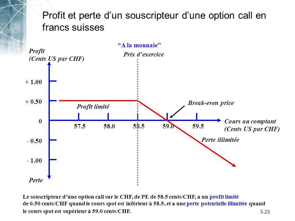 5-25 Profit et perte dun souscripteur dune option call en francs suisses Perte Profit (Cents US par CHF) + 1.00 + 0.50 0 - 0.50 - 1.00 57.558.059.059.