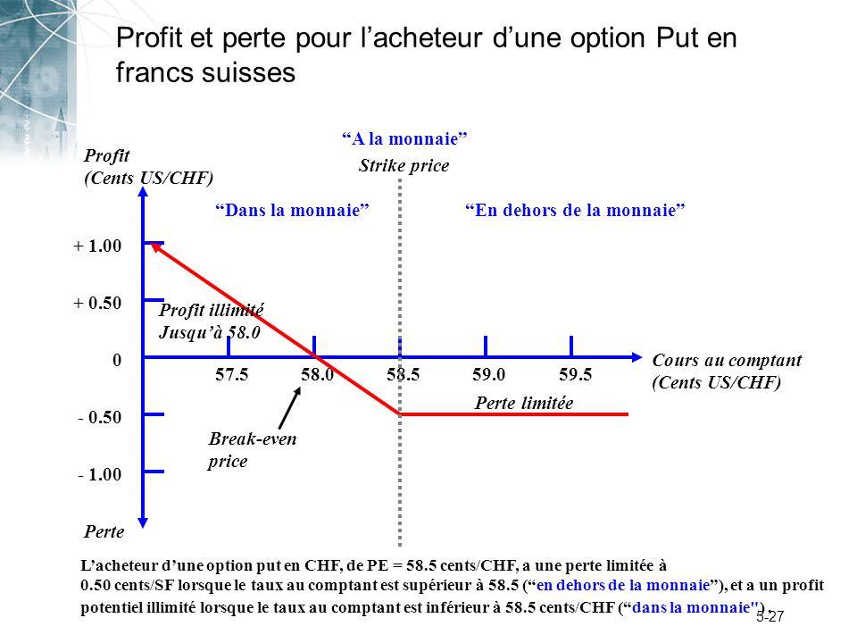 5-27 Profit et perte pour lacheteur dune option Put en francs suisses Perte Profit (Cents US/CHF) + 1.00 + 0.50 0 - 0.50 - 1.00 57.558.059.059.558.5 P