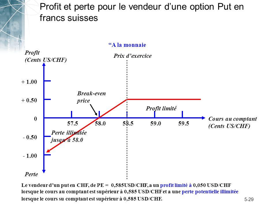 5-29 Profit et perte pour le vendeur dune option Put en francs suisses Perte Profit (Cents US/CHF) + 1.00 + 0.50 0 - 0.50 - 1.00 57.558.059.059.558.5