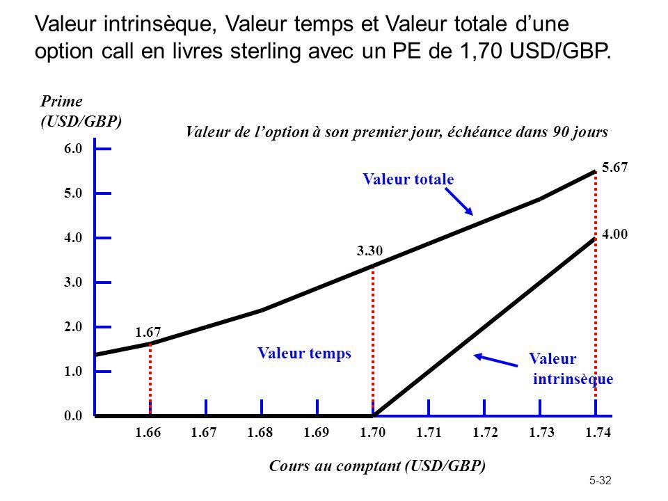 5-32 Valeur intrinsèque, Valeur temps et Valeur totale dune option call en livres sterling avec un PE de 1,70 USD/GBP. 1.691.701.711.721.731.681.671.6