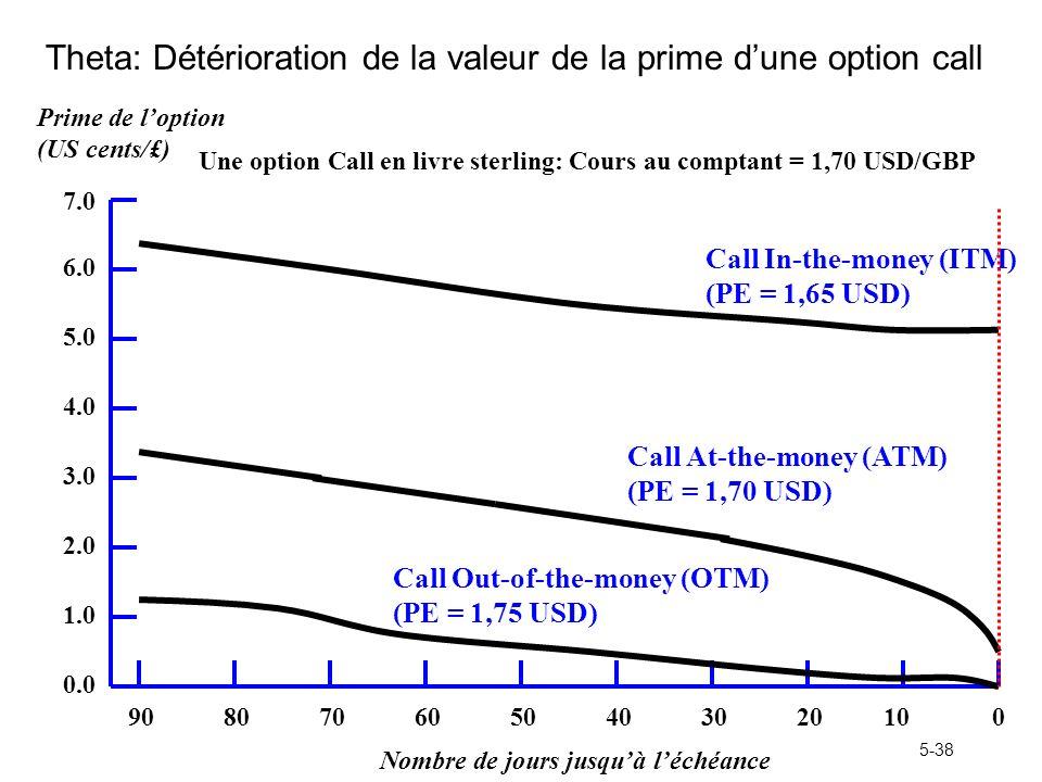5-38 Theta: Détérioration de la valeur de la prime dune option call Nombre de jours jusquà léchéance Prime de loption (US cents/£) Une option Call en